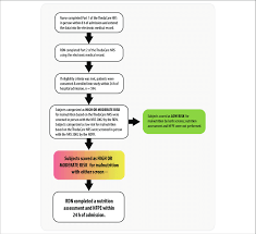 Dietitian Chart Flow Chart Of Study Design And Protocol Ndtr Nutrition And