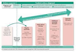 Cinqair Dosing Chart Dosing For Allergic Asthma Fasenra Benralizumab