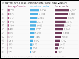 Book Reading Chart This Chart Predicts How Many Books You Can Read Before You Die