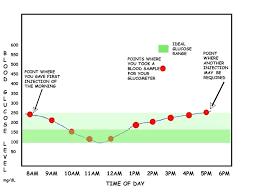 Glucose Testing Chart Normal Blood Sugar Levels Uk Random