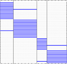 Hp Chart Gantt Chart Resulting From Segmentation Of Hp Download