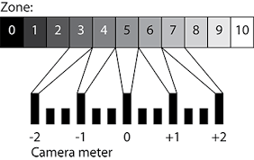 Spot Metering Using The Zone System Photo Zone Ansel