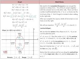 completing the square to graph ellipse