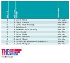 Times Higher Education World University Rankings 2018