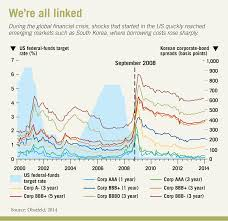 global financial shocks what can emerging economies do chicago when the global financial crisis erupted full force in 2008 risk premia and borrowing costs surged around the world and when then federal reserve