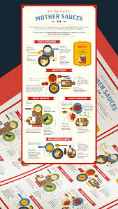 5 French Mother Sauces Infographics Michelin Guide Sg On