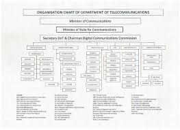 Organisational Hierarchy Department Of Telecommunications