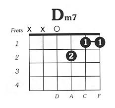 Guitar Chord Chart Dm7 Dmin Chord Jguitar Office Center Info