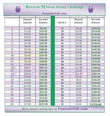 Reverse 52 Week Money Challenge Funtastic Life