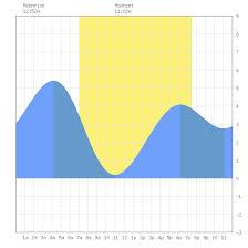 Tide Charts For Sausalito San Francisco Bay In California
