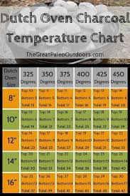Dutch Oven Cooking Chart Dutch Oven Charcoal Temperature Chart The Great Paleo Outdoors