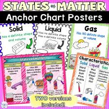 States Of Matter Anchor Chart Classroom Decor Posters For