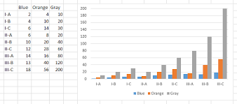 Excel Bar Chart Group Data Grouping Excel Graph Categories Super User