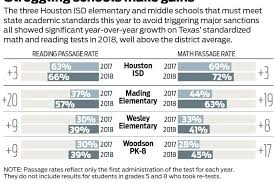 did troubled hisd s make eback results released