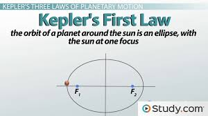 Kepler's Three Laws of Planetary Motion - Video & Lesson ...