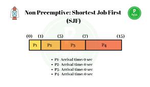 Shortest Job First Scheduling Non Preemptive Prep Insta