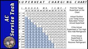 Ac Temp Pressure Chart Superheat Charging Chart How To Find Target Superheat And Actual Superheat On An Air Conditioner