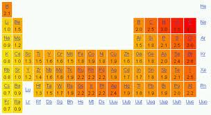 Polarity In Chemical Bonds Ck 12 Foundation