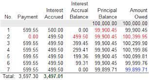 Interest Only Interest Only Negative Amortization