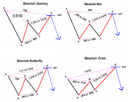 Harmonic Patterns Gorgeous Market Trading Strategies Harmonic Pattern Indicator Strategy