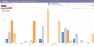 Helpdesk Service Level Agreement Sla Analysis Odoo Apps