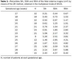 Fetal Cerebellum Measurement Chart