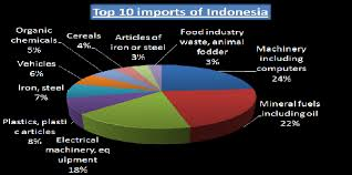 Imports Business Take A Deep Glance On The Top Imports Of Indonesia With