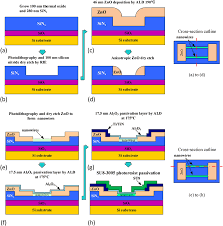 schematic of the nanowire sensor fabrication process spacer schematic of the nanowire sensor fabrication process spacer nanowire formation cross section in direction perpendicular to nanowires through dielectric