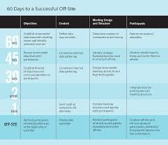 Off Sites That Work Meeting Agenda Template Strategy