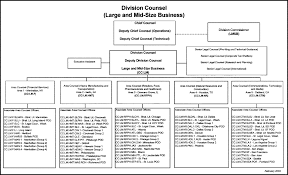 30 3 2 Delegations Of Authority And Designations Internal
