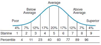 Pssa Percentile Conversion Chart 2017 Arborbridge Understanding The Isee An Faq
