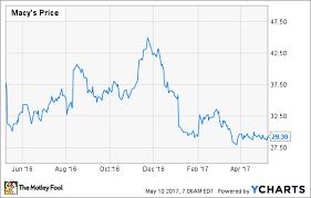 7 Reasons To Be Hopeful Of A Macys Stock Turnaround