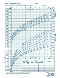 Pediatric Growth Chart Boy Calculator 63 Explanatory Growth Chart Calculater