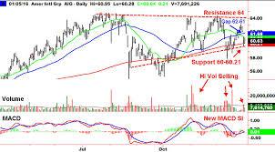 Aig Stock History Chart American International Group Aig Stocks Technical Chart