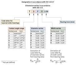 Fag Bearing Designation Nomenclature Prefix Suffix