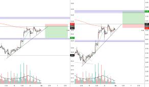 Uber Stock Chart Uber Stock Price And Chart Tradingview
