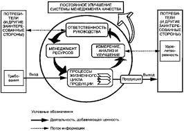 Курсовая работа Анализ общих принципов заложенных в  Модель системы менеджмента качества основанной на процессном подходе