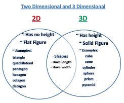 Learning Ideas - Grades K-8: Venn Diagram - 2D and 3D Shapes