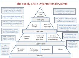 Pinterest Supply Chain What Is Supply Chain And Lean