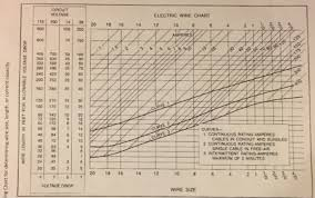 Aircraft Cable Chart Solved Uestion 10 Assume You Are Doing An Avionics Retrof