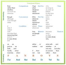 linking words english conjunctions cohesive devices