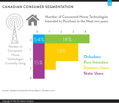 The Increasingly Connected Canadian Home Pertaining To Canadian Home  Security