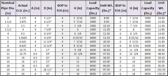 Unexpected Metric Beam Size Chart Steel Span Chart Wood Span