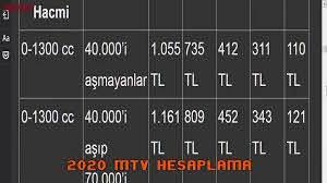 2020 Motorlu Taşıt Vergisi (MTV) ne kadar oldu? Nasıl ödenecek? 2020 MTV  HESAPLAMA Listesi ve Tablo - YouTube