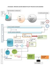 Ro Water Process Flow Chart Packaged Drinking Water Plant Process Flow Chart Docshare Tips
