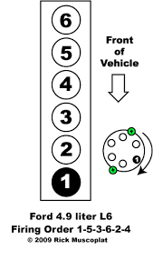4 9 6 cyl ford firing order ricks auto repair advice 4 9 6 cyl ford firing order ford 4 9 l 6 firing order and diagram