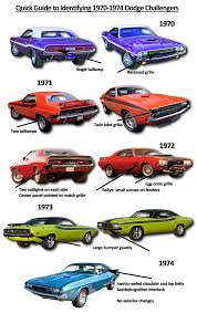 Ride Guides: A Quick Guide to Identifying 1970-74 Dodge ...