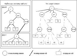 Информационные системы и технологии темы дипломных работ по с fb