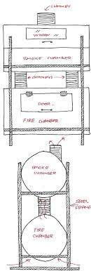 full image for double chamber smokermeat smoker plans pdf diy bbq forums