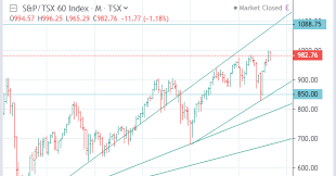 2019 Tmx Sxf Osp60 S P Tsx 60 Index Forecast Between 850